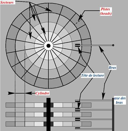 architecture de disque dur